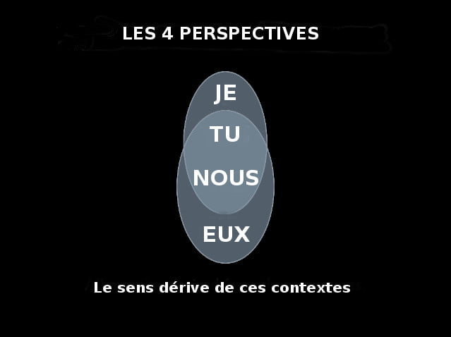 dramatica_les4Perspectives