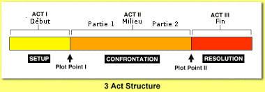 threeActStructure2