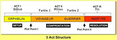 threeActStructure_archetype