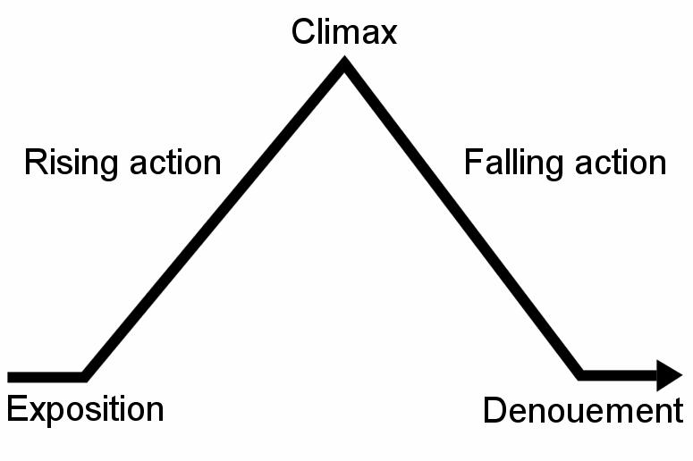 La pyramide de Freytag